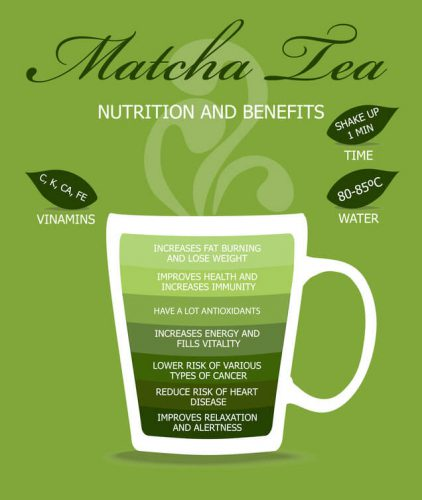Matcha tea Nutrition and Benefits graphic
